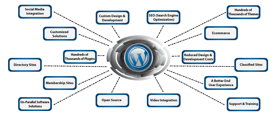WordPress-experts-in-sandiego