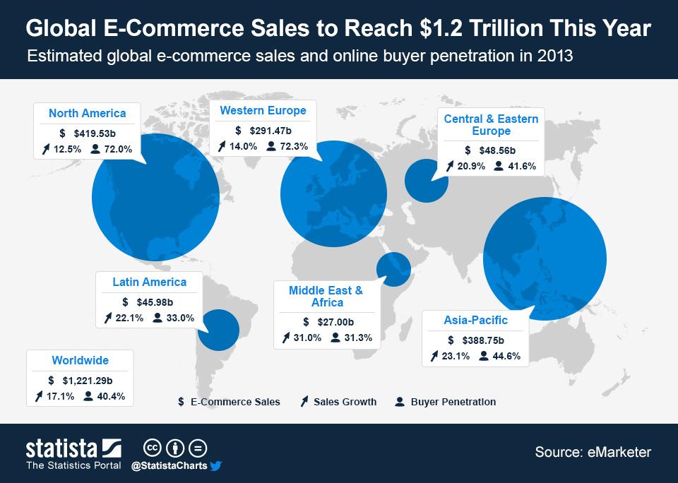 Global_E_Commerce_Sales_2013_n