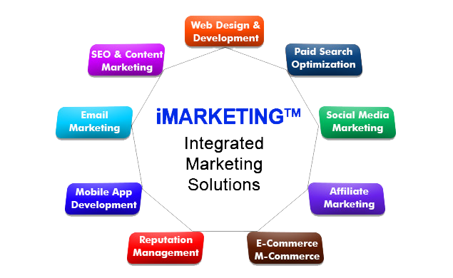 Internet Marketing Strategies For Beginners