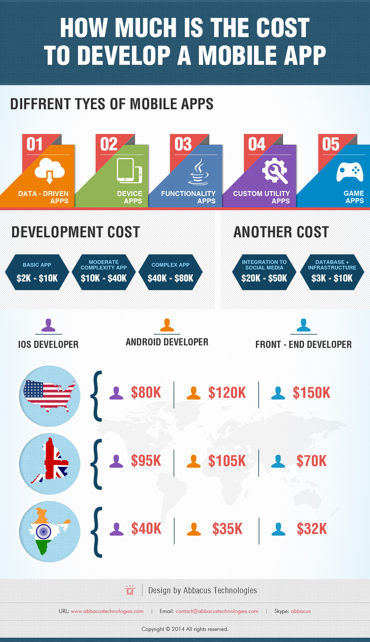 How much does it cost to build a mobile app for How much to cost to build a house