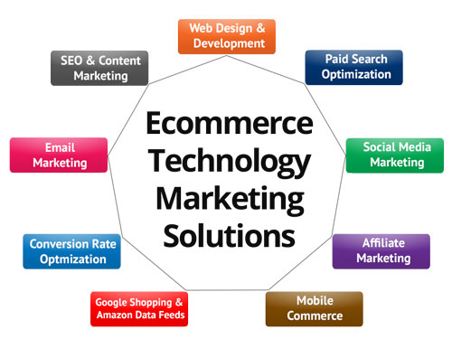 Ecommerce solutions in San Diego