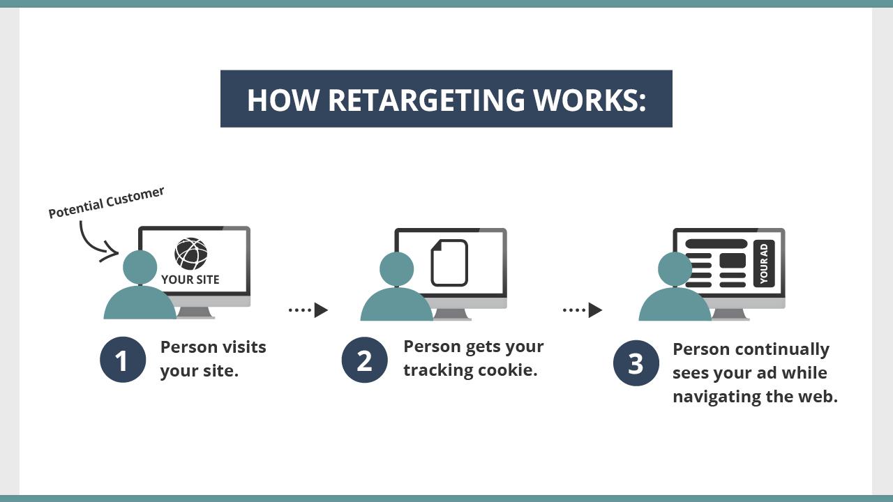 Remarketing Graphic