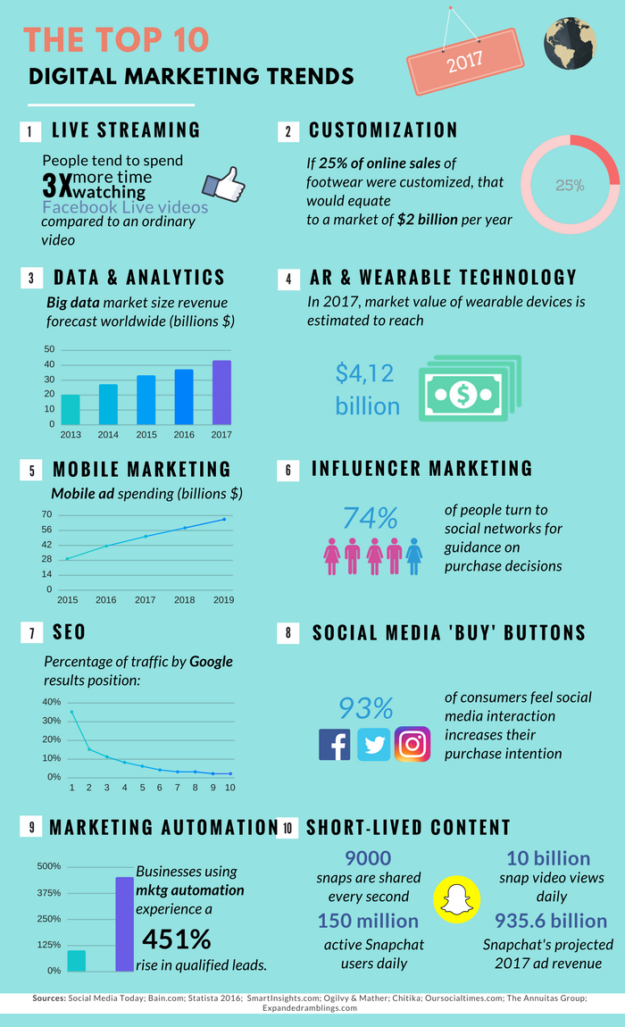 digital-marketing-trends-infographics.pn